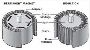 Magnetic Energy | AltEnergyMag