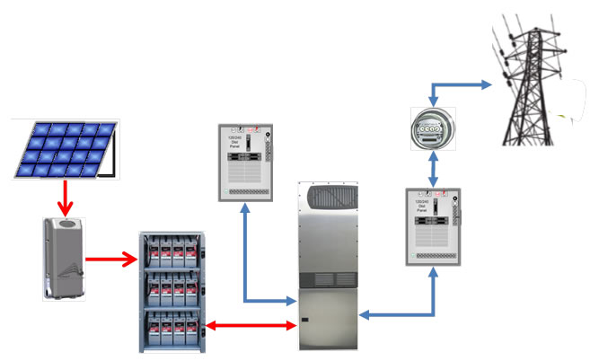 Solar Pv Systems Backup Power Ups Systems: Adding The Battery Back-up Power Option To Existing Grid