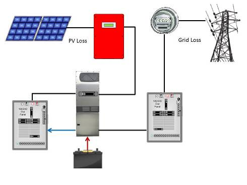 adding the battery back up power option to existing grid tied pv figure 5 current path from the bb inverter both pv and grid loss