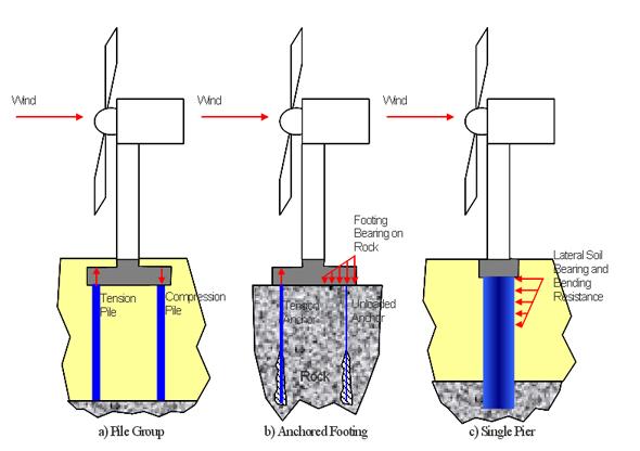 types of generators used in wind turbines pdf