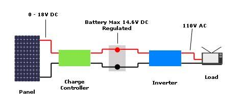 the wires inside to the charge controller (remember, series adds  voltage, parallel adds amps)  don't forget your fused disconnect between  the panels and
